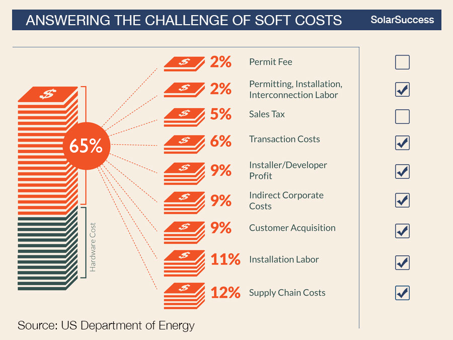 How Blu Banyan's SolarSuccess Software Answers the Challenge of Soft Costs. Source: US Department of Energy