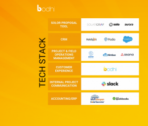 bodhi's Reccommended Solar Tech Stack including Blu Banyan's SolarSuccess