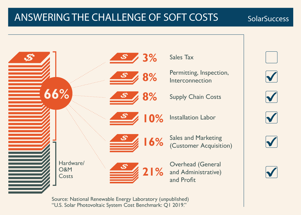 Answering the Challenge of Soft Costs US Department of Energy Chart