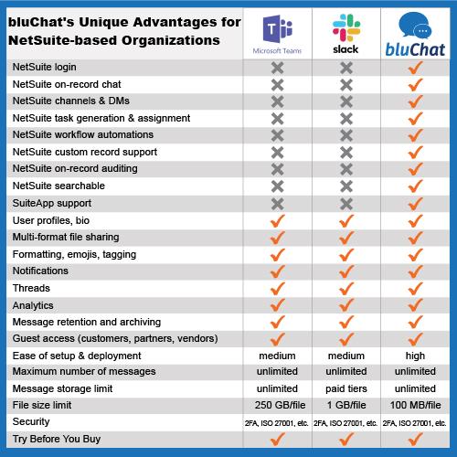 bluChat's Unique Advantages for NetSuite-based Organizations